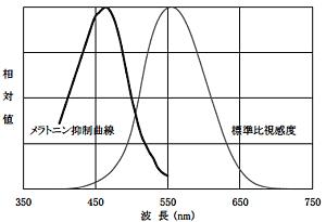 メラトニン抑制曲線